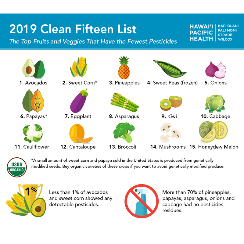 Click on the image to download the list of this year's cleanest fruits and vegetables.
