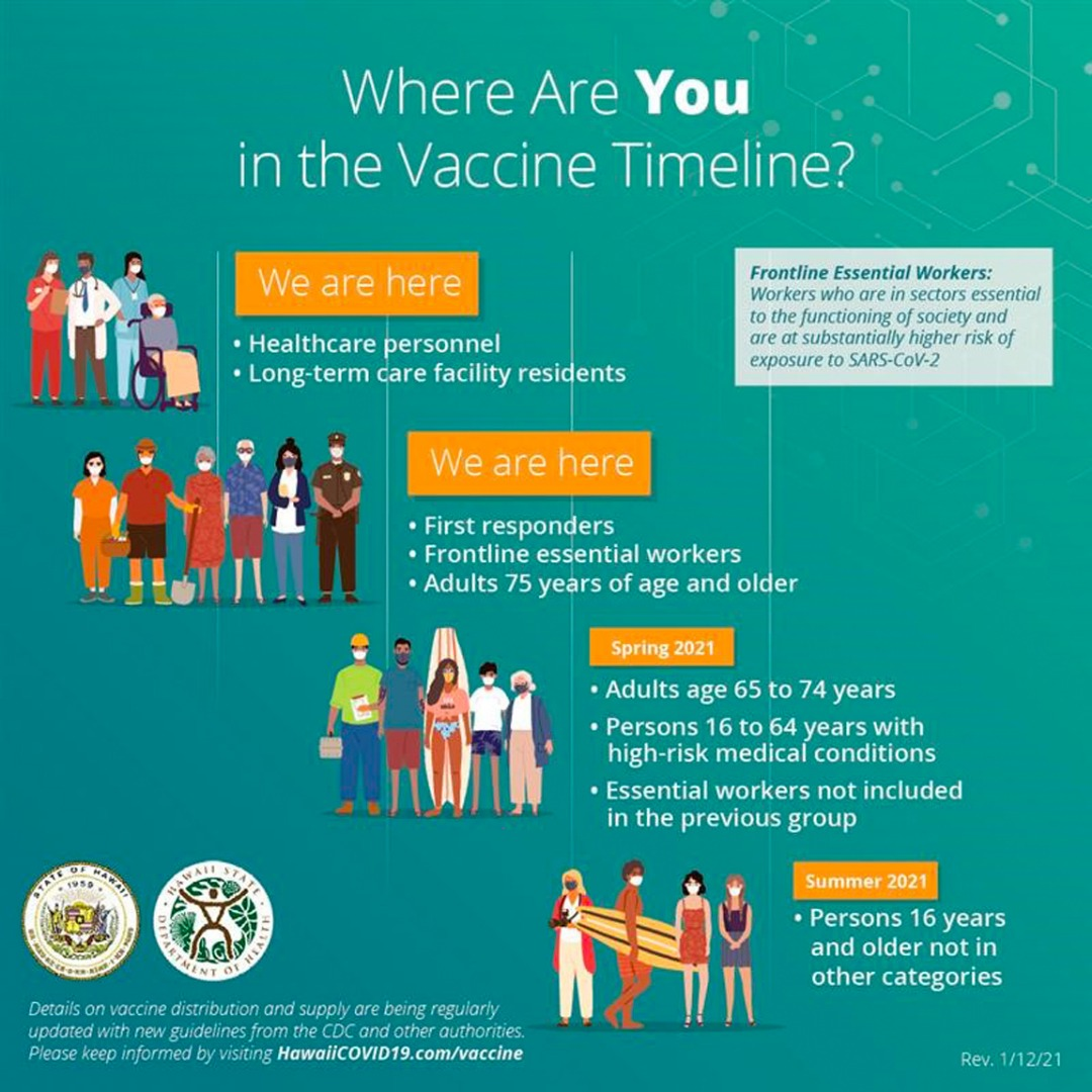 Where are you in the vaccine timeline?