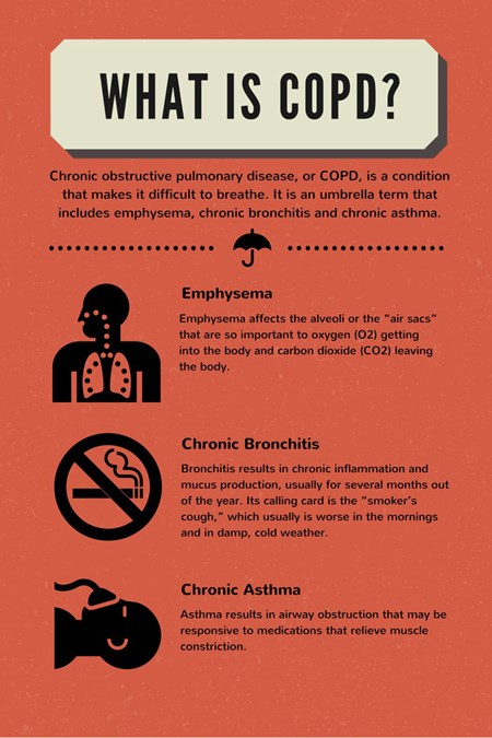 COPD is a cocktail of symptoms that often include chronic bronchitis, emphysema, a nagging cough and shortness of breath.
