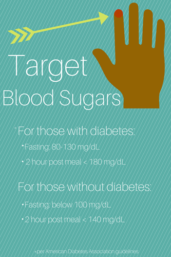 A balanced meal plan will help keep blood-sugar levels in your target range.